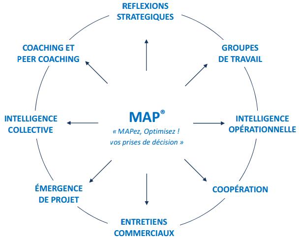 Applications de MAP Mind Activation Process